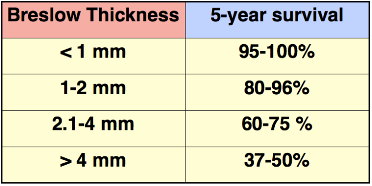 An image showing Breslow thickness and its relation to 5-year survival statistics for malignant melanoma