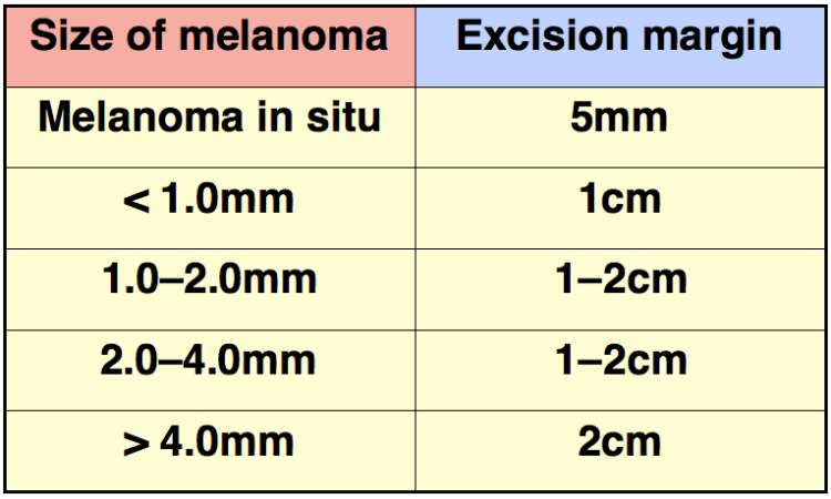 An image showing the guidance for margin excision according to the size of the malignant melanoma lesion.